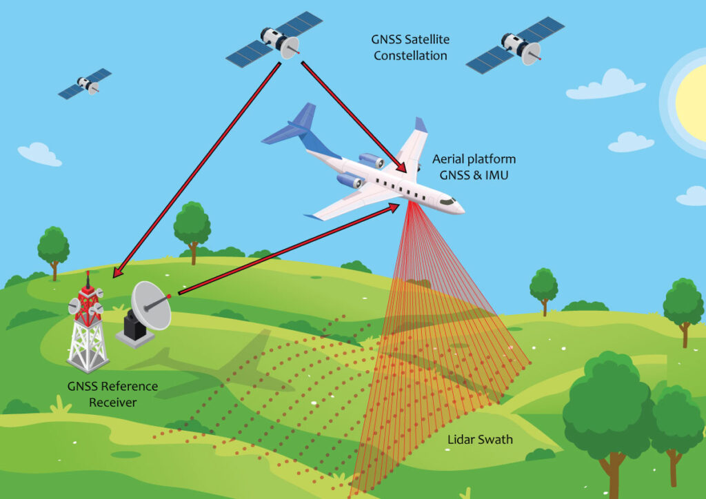 Illustration of ALS data capture from a fixed wing aerial platform. (illustration reuses vectors created by pikisuperstar & macrovector)
