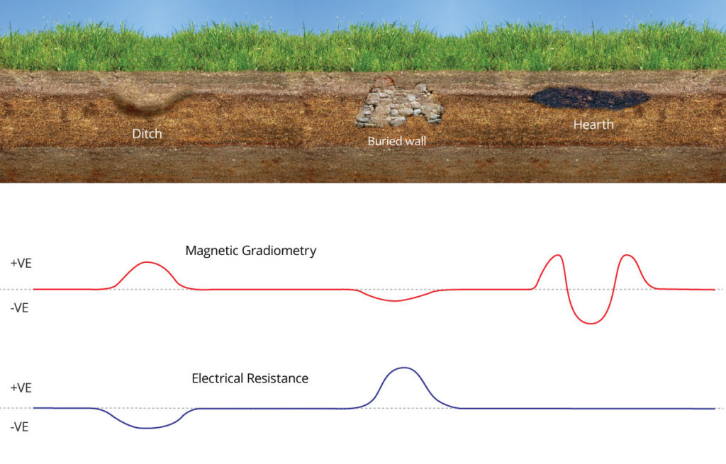 Idealised section through some different buried archaeological features and the respective anomaly response in the geophysical measurements in magnetic gradiometry and electrical resistance surveys.